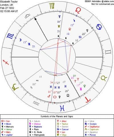 Liz-Taylors-chart
